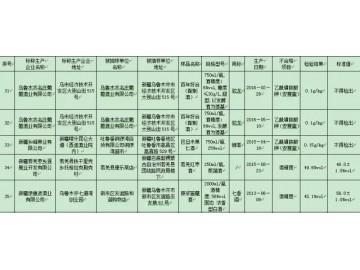 新疆食药监局抽检:5批次酒不合格